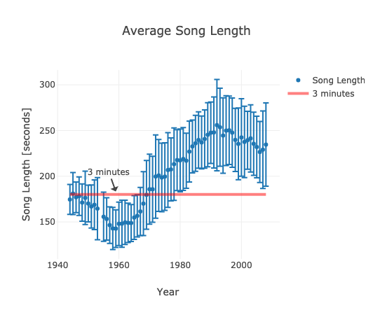 Plotly Slow